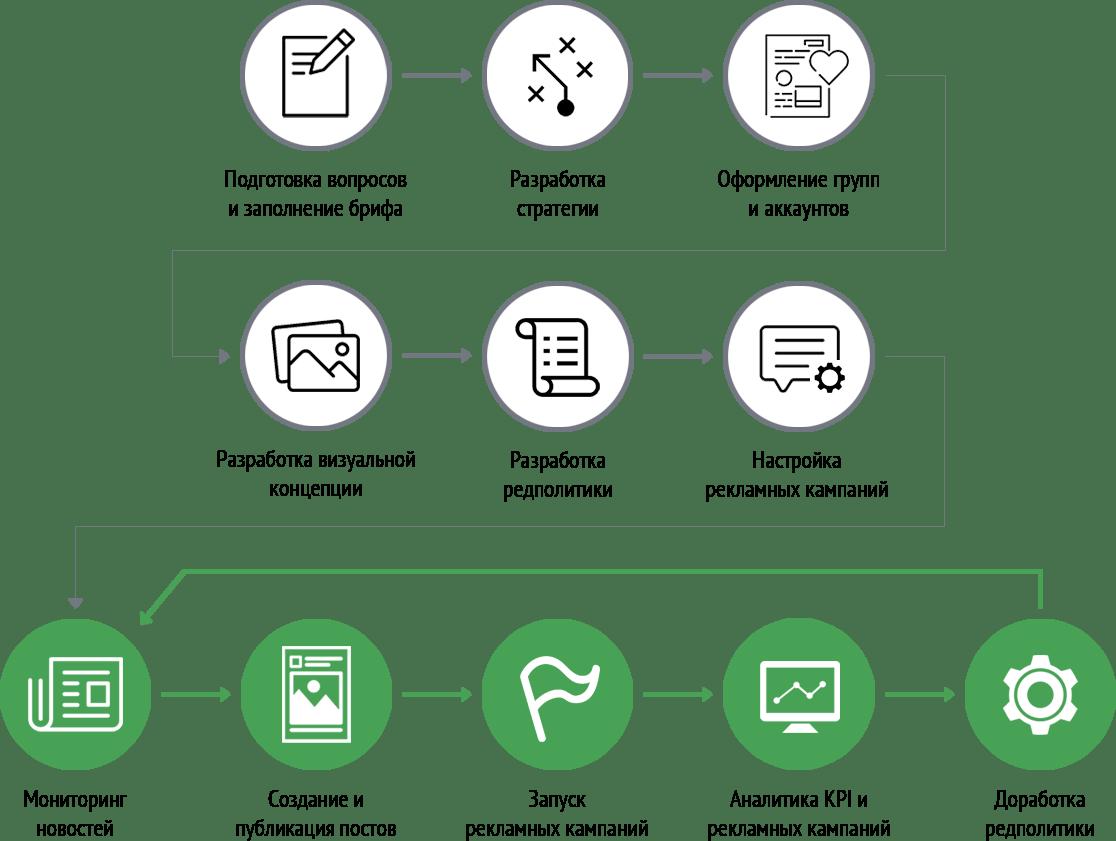 Схема работы над проектом КМСС