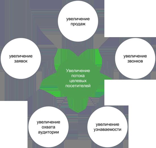 Схема увеличения потока целевых посетителей
